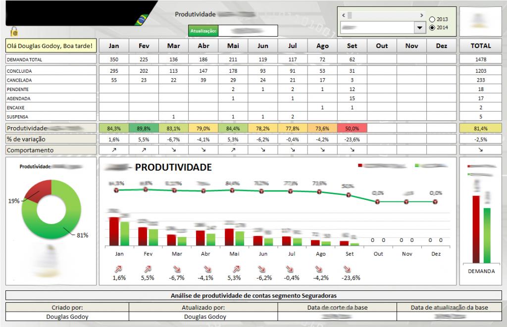 Dashboard anual com produtividade e comportamento de demanda Full Screen - Microsoft Excel