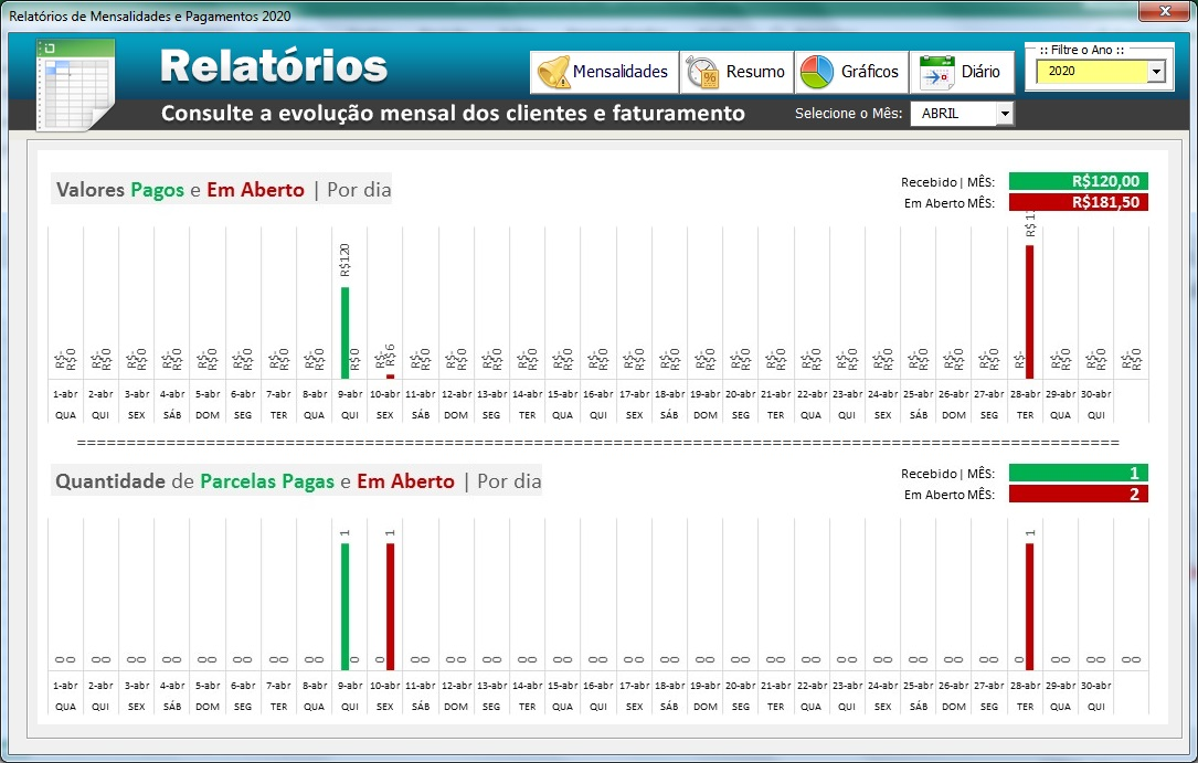 Grafico diário de mensalidades pagas e mensalidades em aberto e atrasadas - Controle de Mensalidades e Controle de Pagamentos